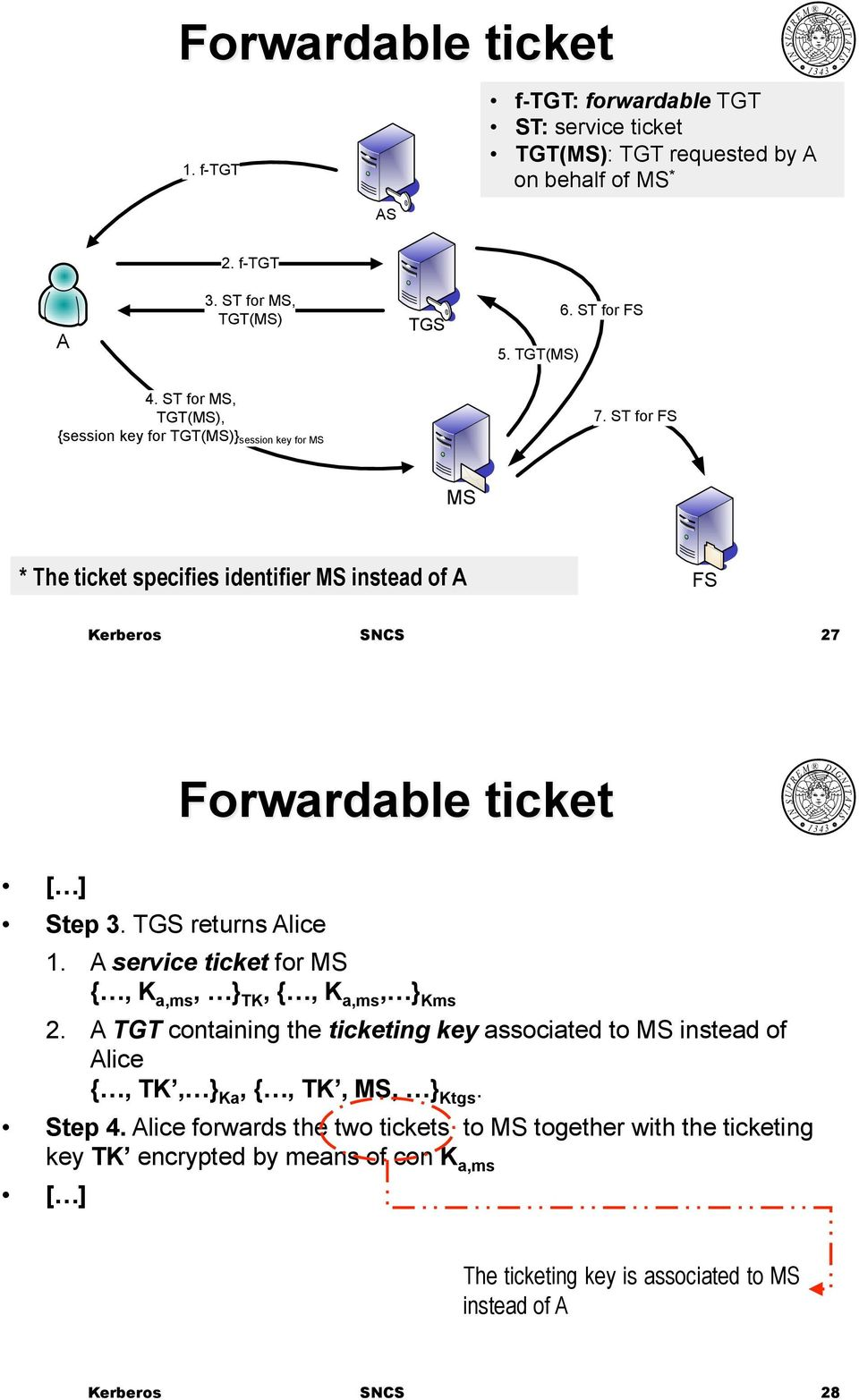 ST for FS MS * The ticket specifies identifier MS instead of A FS 27 Forwardable ticket [ ] Step 3. TGS returns Alice 1.