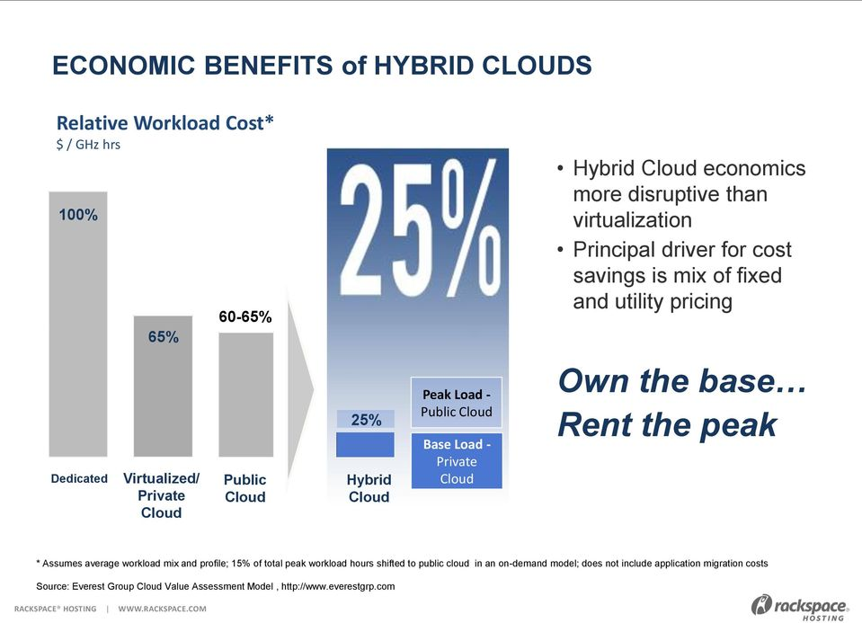 Public Cloud Base Load - Private Cloud Own the base Rent the peak * Assumes average workload mix and profile; 15% of total peak workload hours shifted