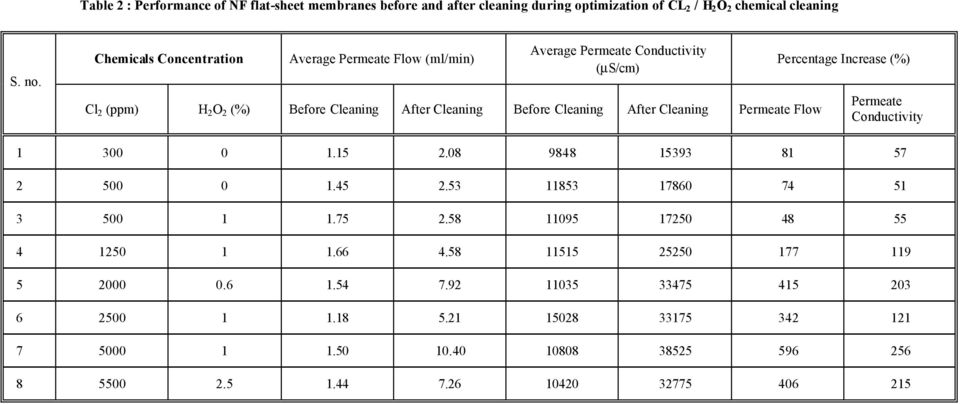 Cleaning Permeate Flow Percentage Increase (%) Permeate Conductivity 1 300 0 1.15 2.08 9848 15393 81 57 2 500 0 1.45 2.53 11853 17860 74 51 3 500 1 1.75 2.