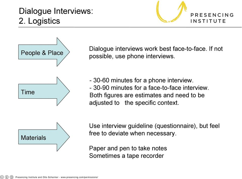 - 30-90 minutes for a face-to-face interview.