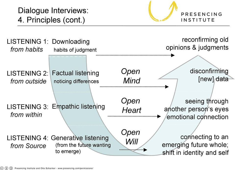 listening noticing differences Open Mind disconfirming [new] data LISTENING 3: from within Empathic listening Open Heart seeing