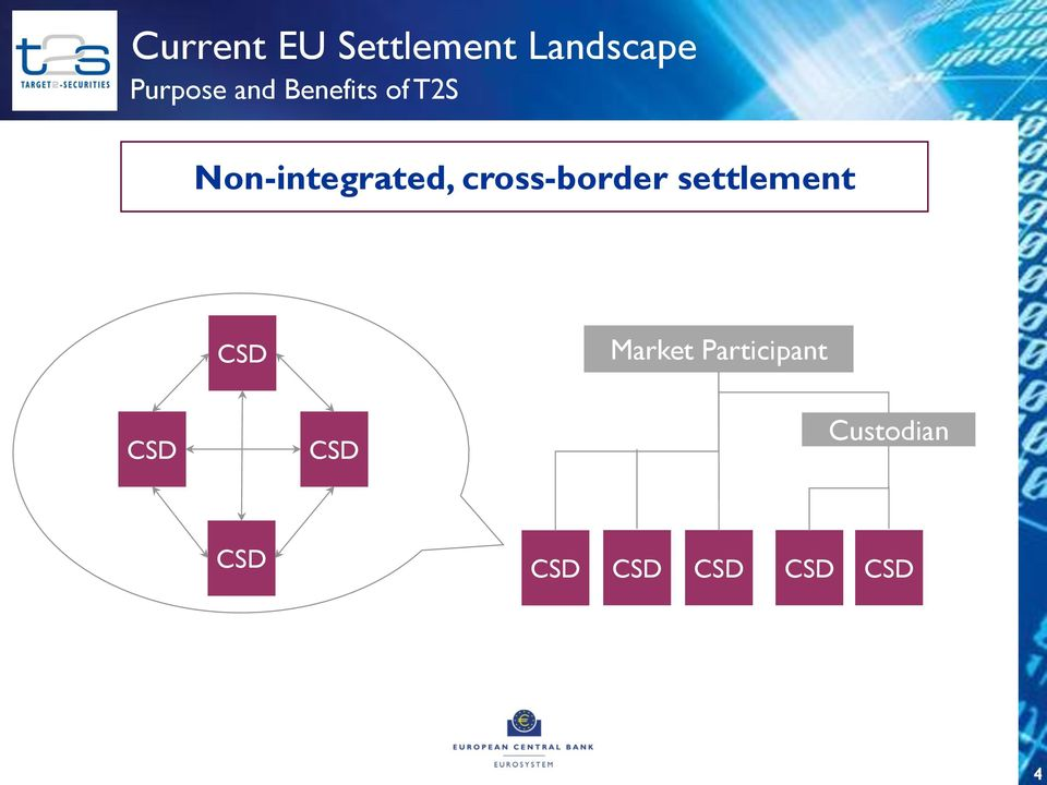 cross-border settlement CSD Market