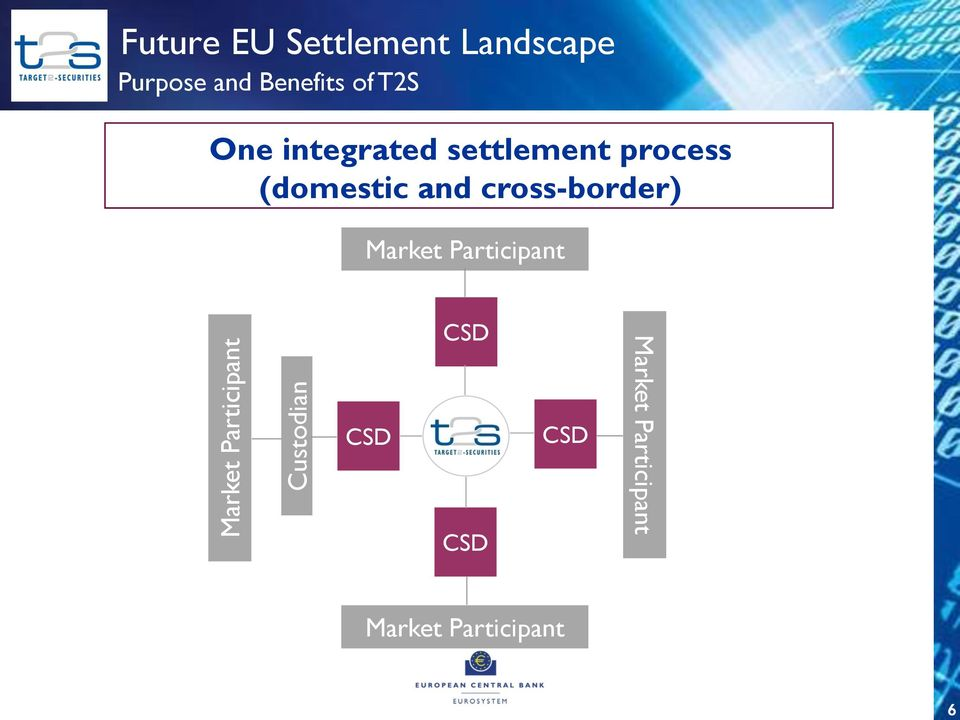 settlement process (domestic and cross-border) Market