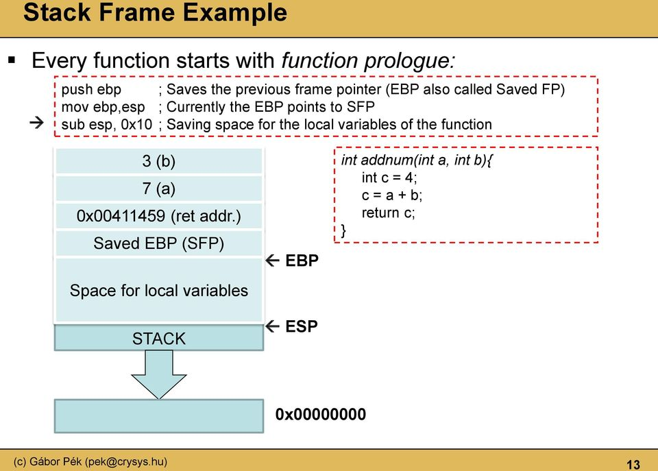 Saving space for the local variables of the function 3 (b) 7 (a) 0x00411459 (ret addr.