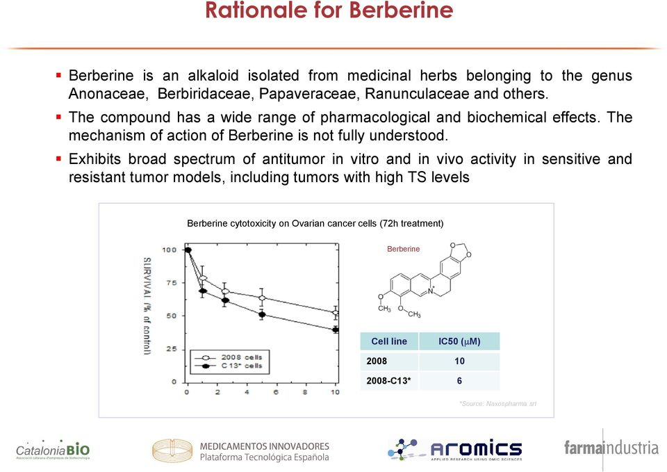 The mechanism of action of Berberine is not fully understood.