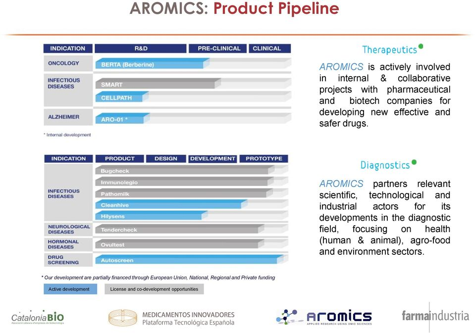 AROMICS partners relevant scientific, technological and industrial actors for its developments in the diagnostic field, focusing on