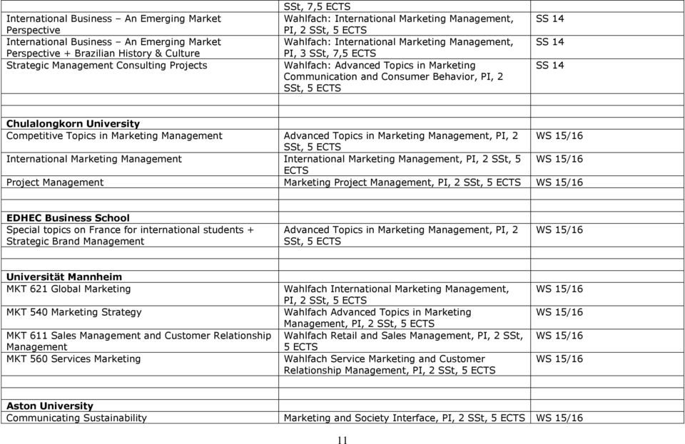 in Marketing Management Advanced Topics in Marketing Management, PI, 2 SSt, International Marketing Management International Marketing Management, PI, 2 SSt, 5 ECTS Project Management Marketing
