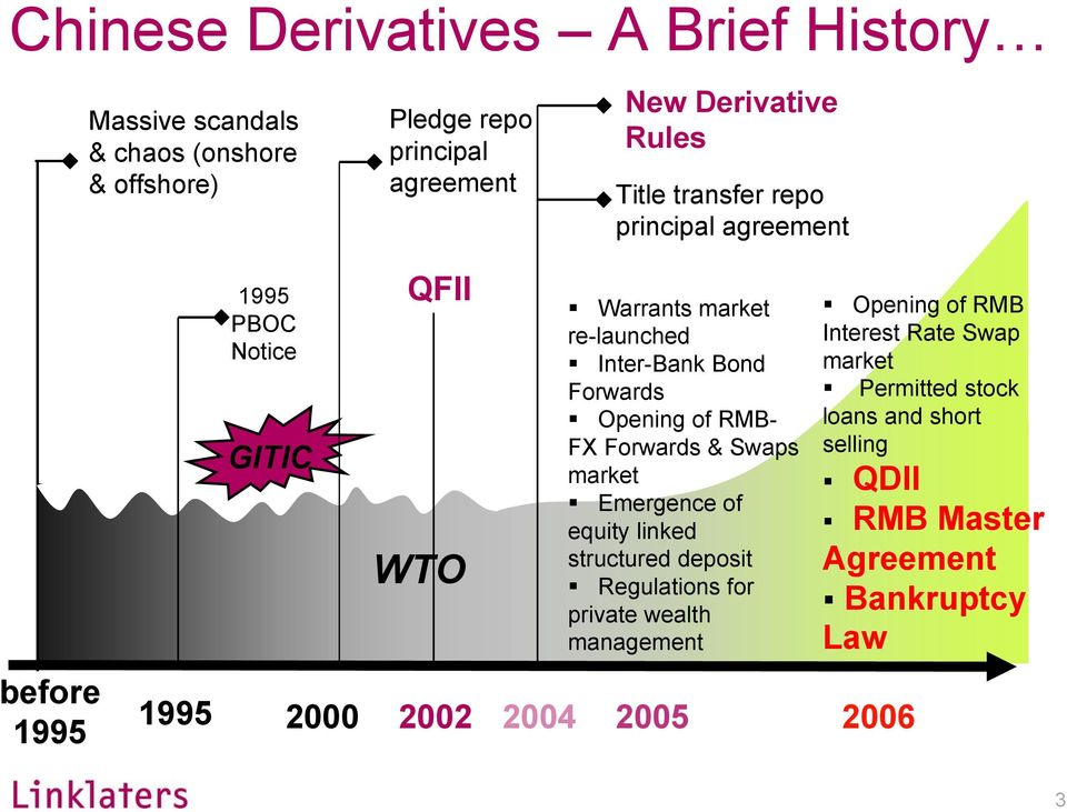 Forwards Opening of RMB- FX Forwards & Swaps market Emergence of equity linked structured deposit Regulations for private wealth