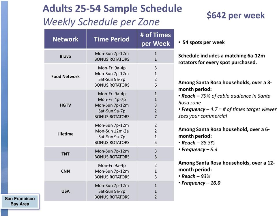 Schedule includesa matching 6a-m rotators for every spot purchased. Among Santa Rosa households, over a - month period: Reach 79% ofcable audience in Santa Rosa zone Frequency 4.
