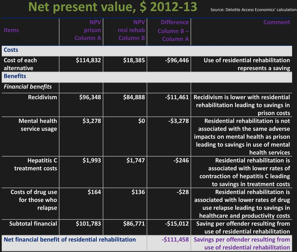 service usage Hepatitis C treatment costs $3,278 $0 -$3,278 Residential rehabilitation is not associated with the same adverse impacts on mental health as prison leading to savings in use of mental