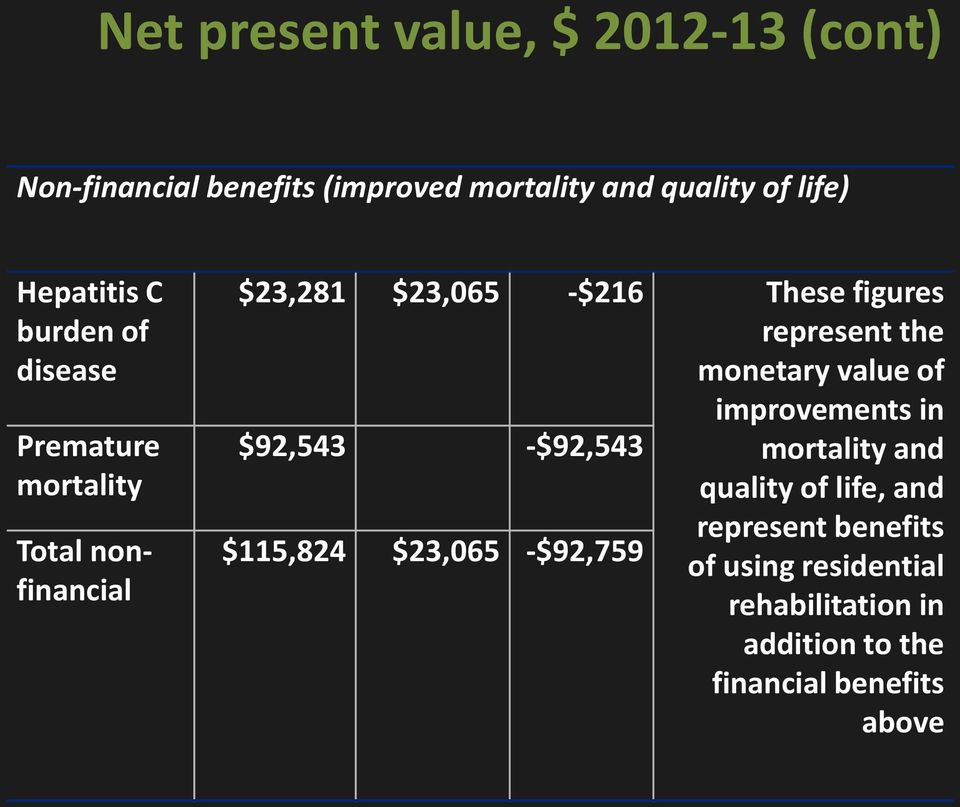 These figures represent the monetary value of improvements in mortality and quality of life, and $115,824