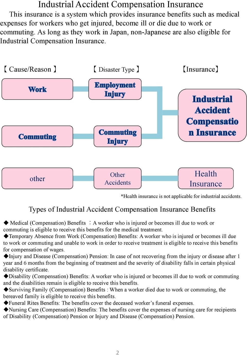Cause/Reason Disaster Type Insurance other Other Accidents Health Insurance *Health insurance is not applicable for industrial accidents.