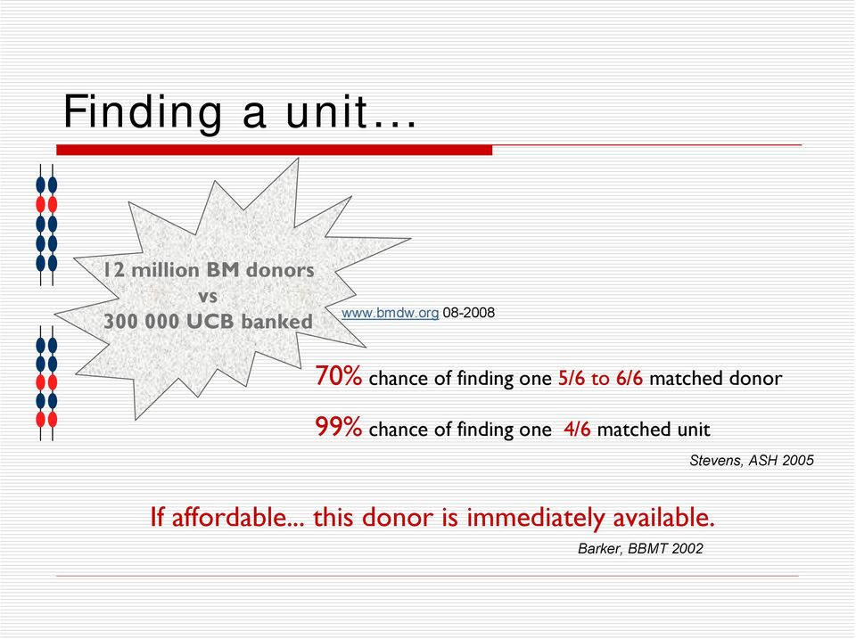 donor 99% chance of finding one 4/6 matched unit If affordable.