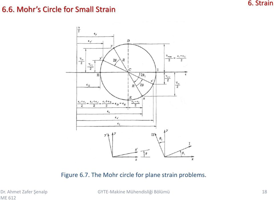 7. Th Mohr circl for
