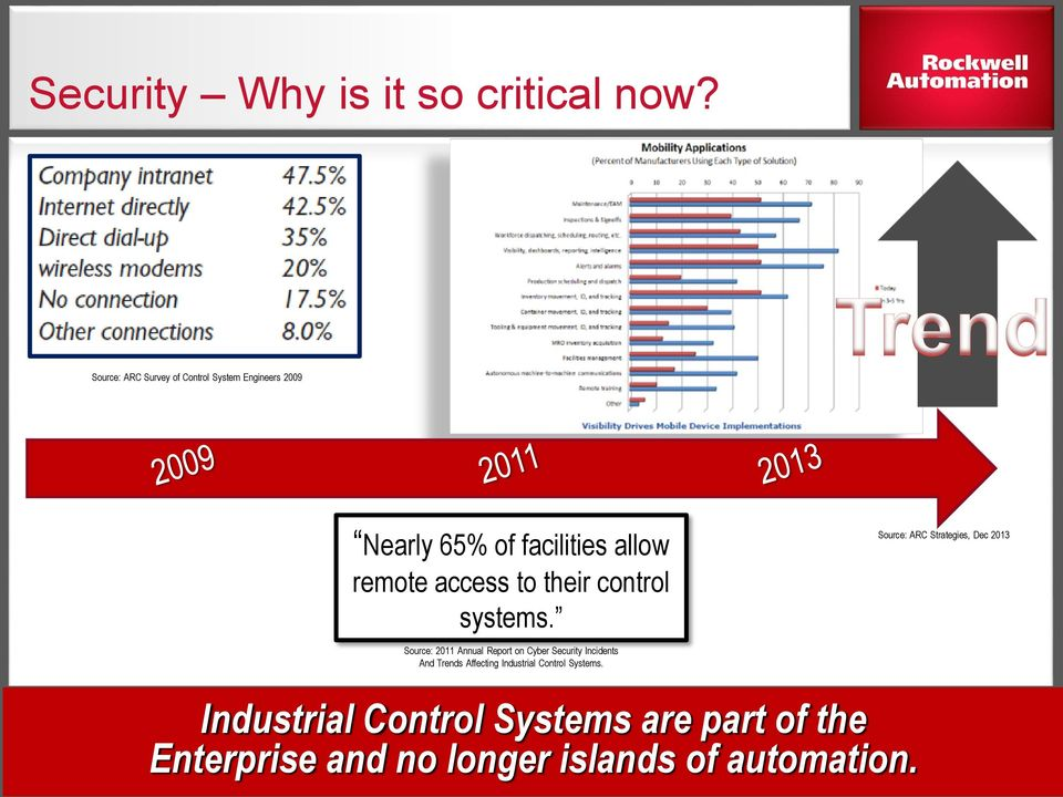 control systems.