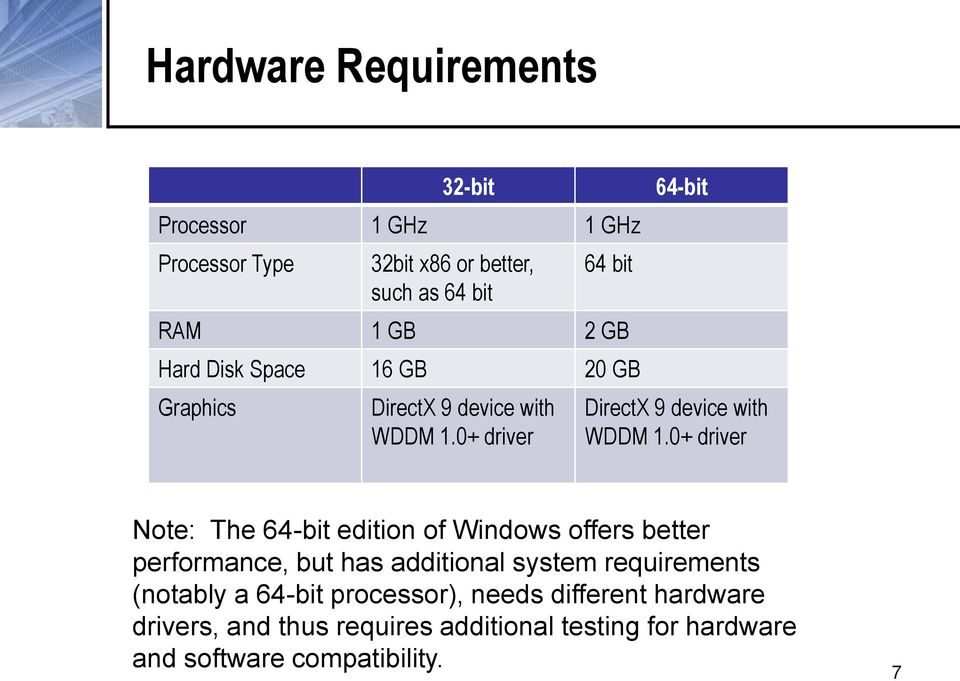 0+ driver Note: The 64-bit edition of Windows offers better performance, but has additional system requirements (notably a