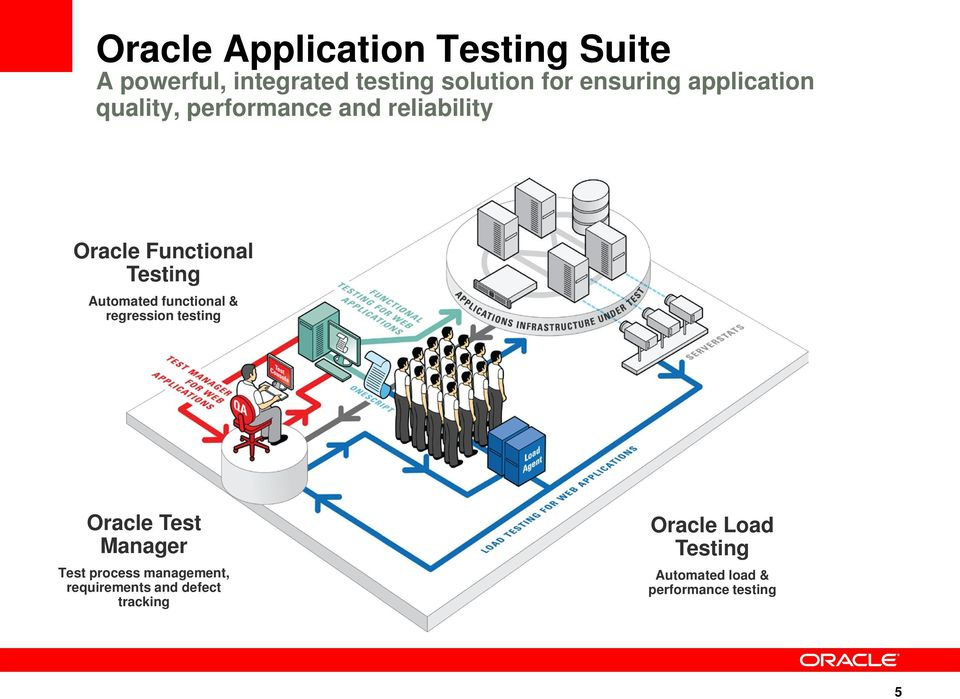 Automated functional & regression testing Oracle Test Manager Test process