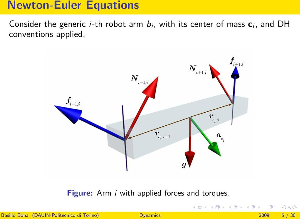 applied. Figure: Arm i with applied forces and torques.