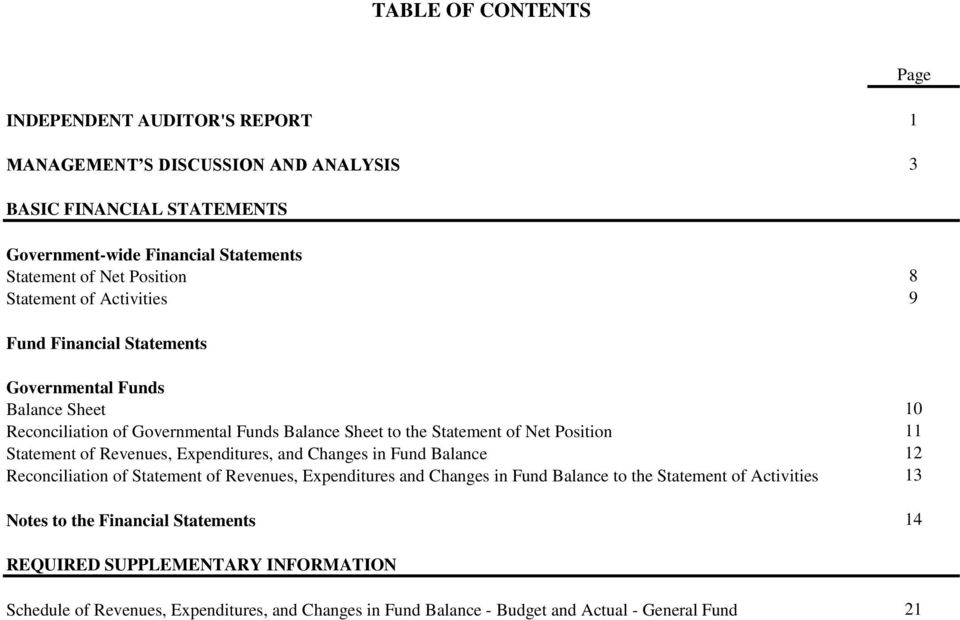Statement of Revenues, Expenditures, and Changes in Fund Balance 12 Reconciliation of Statement of Revenues, Expenditures and Changes in Fund Balance to the Statement of