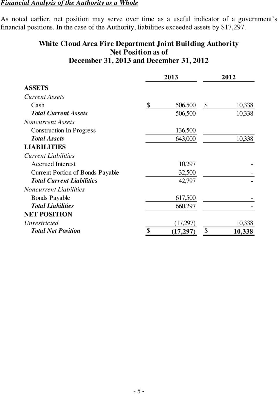 White Cloud Area Fire Department Joint Building Authority Net Position as of December 31, 2013 and December 31, 2012 2013 2012 ASSETS Current Assets Cash $ 506,500 $ 10,338 Total Current Assets