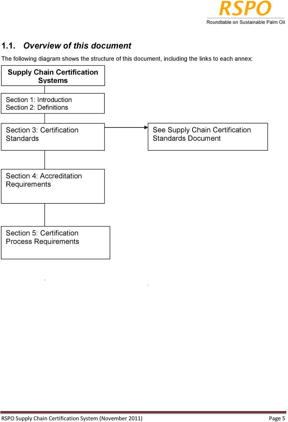 Certification Standards See Supply Chain Certification Standards Document Section 4: Accreditation