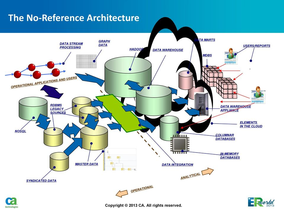 SOURCES DATA WAREHOUSE APPLIANCE NOSQL COLUMNAR DATABASES ELEMENTS