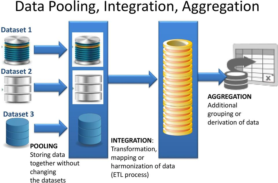 POOLING Storing data together without changing the datasets