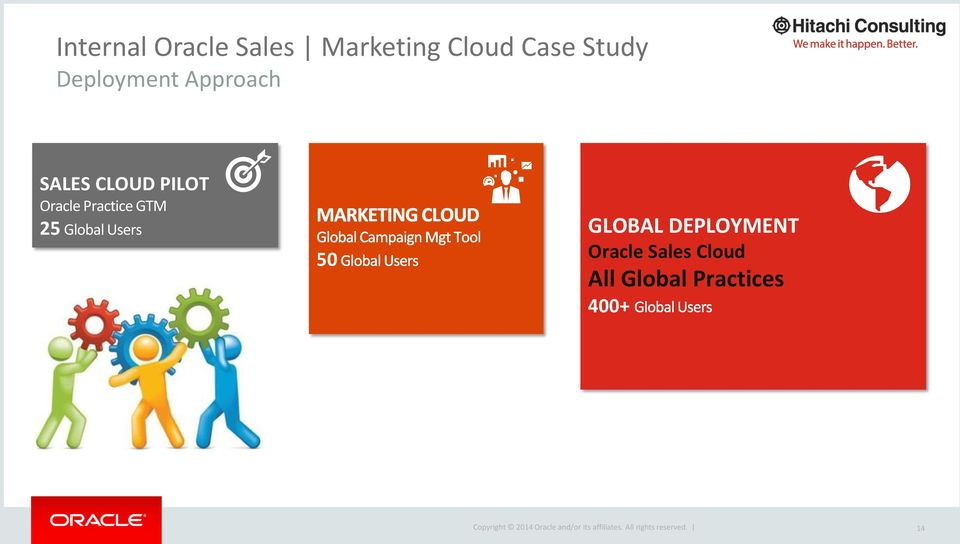 Oracle Practice GTM 25 Global Users 50 GLOBAL