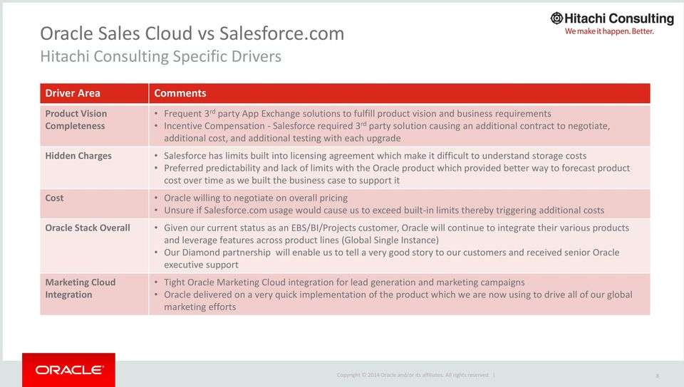 solutions to fulfill product vision and business requirements Incentive Compensation - Salesforce required 3 rd party solution causing an additional contract to negotiate, additional cost, and