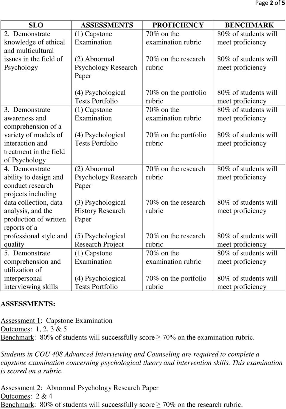 Demonstrate awareness and comprehension of a variety of models of interaction and treatment in the field of Psychology 4.