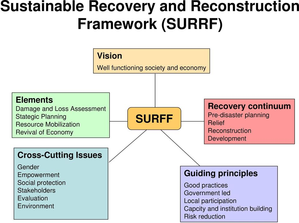 protection Stakeholders Evaluation Environment SURFF Recovery continuum Pre-disaster planning Relief Reconstruction