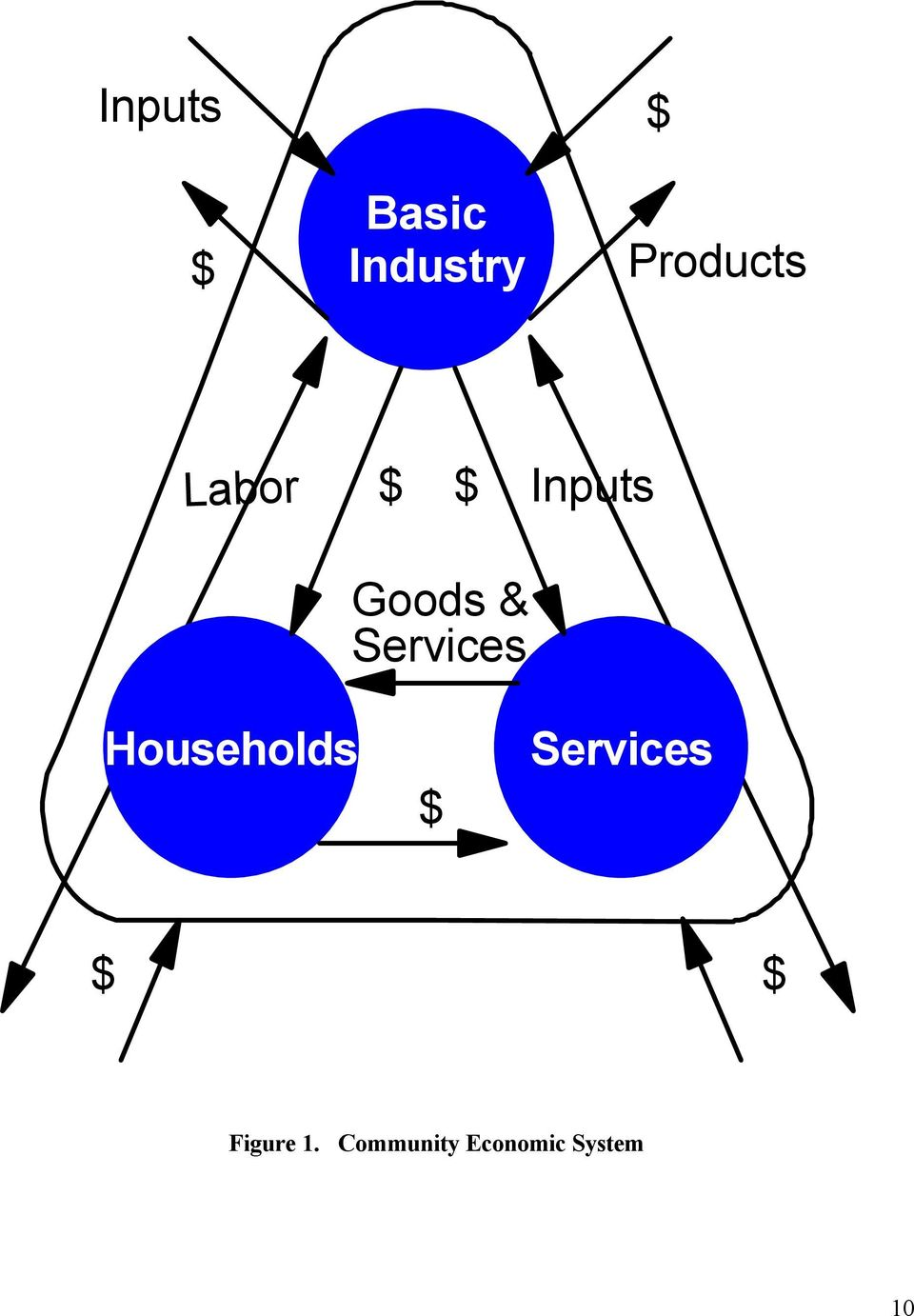 Services Households $ Services $