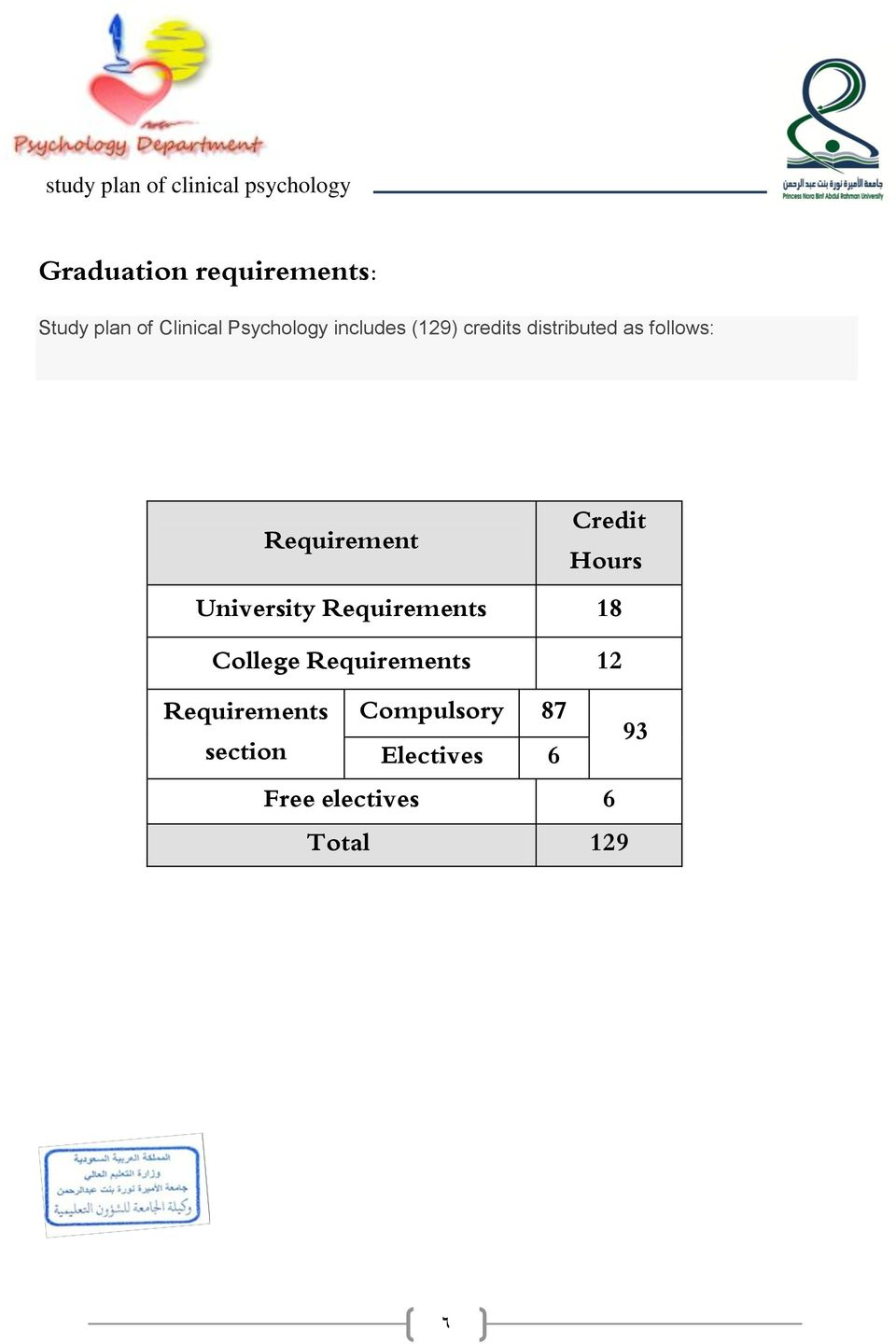 University Requirements College Requirements Requirements