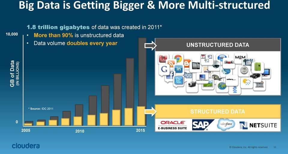 8 trillion gigabytes of data was created in 2011* More than 90% is