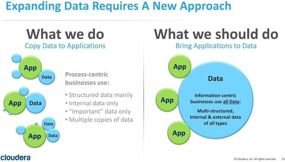 Data Structured data mainly Internal data only Important data only Multiple copies of data App