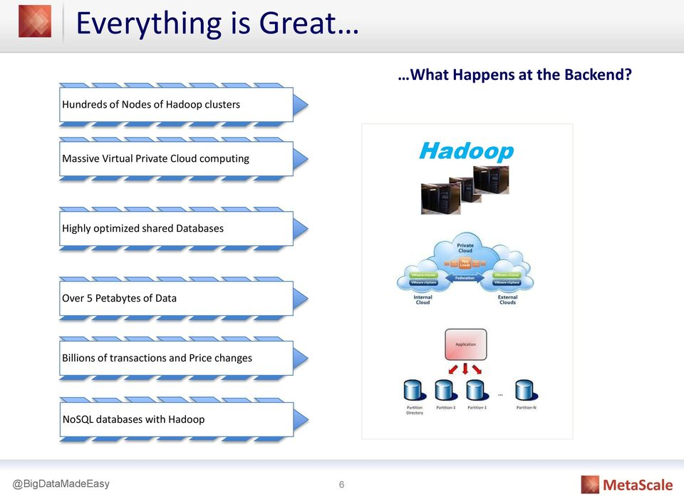 computing Hadoop Highly optimized shared Databases Over 5