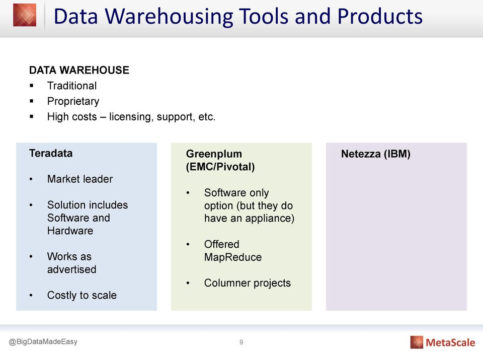 Teradata Market leader Solution includes Software and Hardware Works as advertised