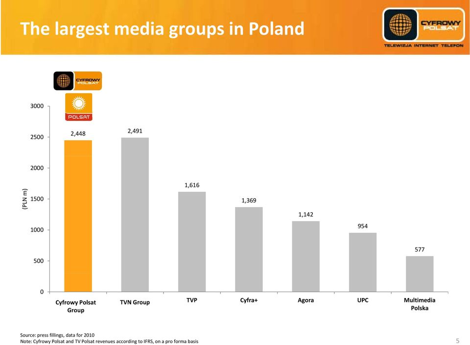 Group TVN TVP Cyfra+ Agora UPC Multimedia Polska Source: press fillings, data for