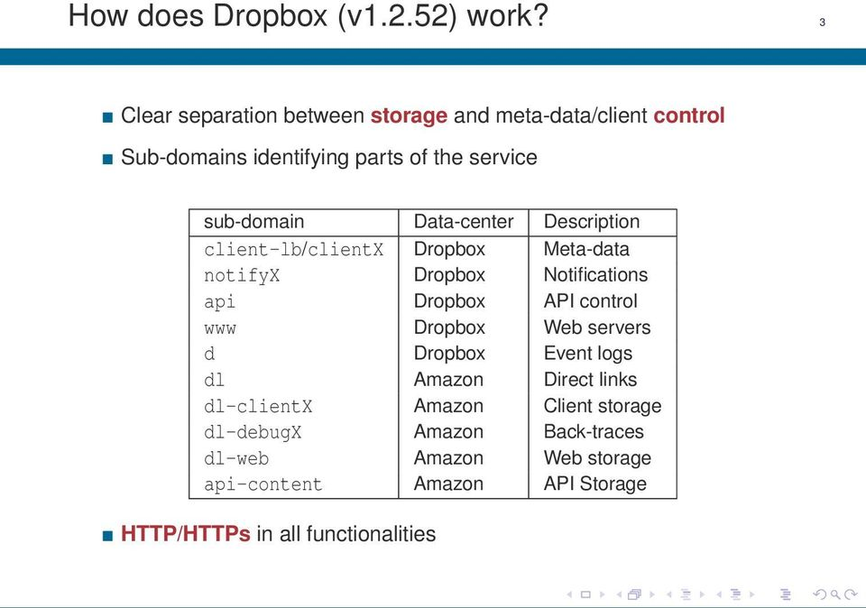 Inside Dropbox: Understanding Personal Cloud Storage Services - PDF