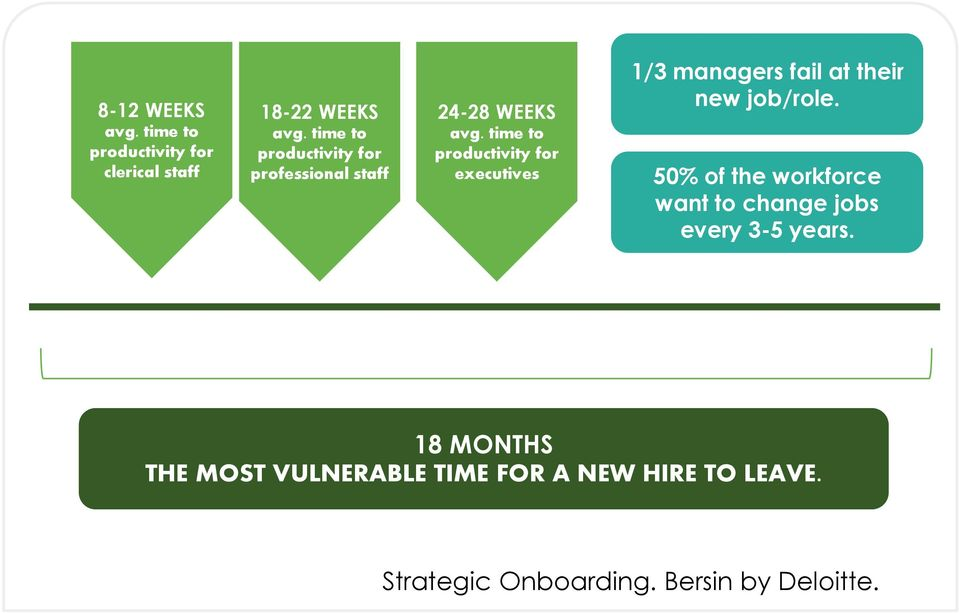 time to productivity for executives 1/3 managers fail at their new job/role.