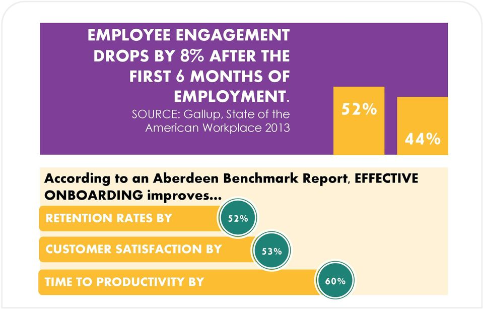 to an Aberdeen Benchmark Report, EFFECTIVE ONBOARDING improves