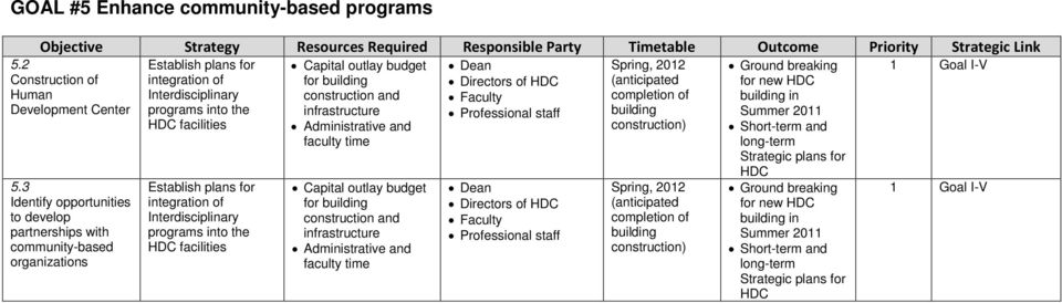 integration of Interdisciplinary programs into the HDC facilities Capital outlay budget for building construction and infrastructure Administrative and faculty time Capital outlay budget for building