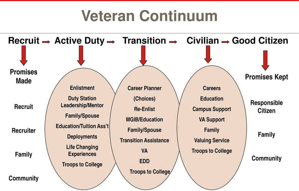 Deployments Life Changing Experiences Troops to College (Choices) Re-Enlist MGIB/Education Family/Spouse Transition