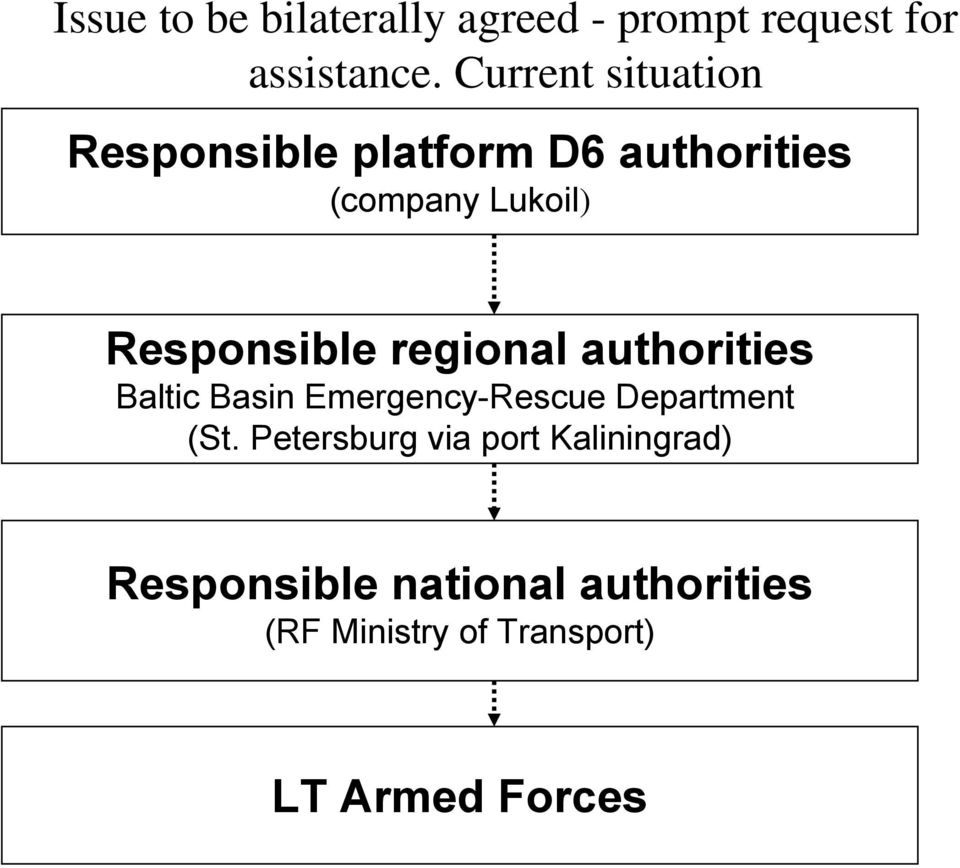 Responsible regional authorities Baltic Basin Emergency-Rescue Department (St.