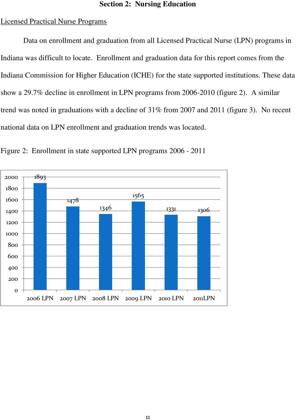 7% decline in enrollment in LPN programs from 2006-2010 (figure 2). A similar trend was noted in graduations with a decline of 31% from 2007 and 2011 (figure 3).