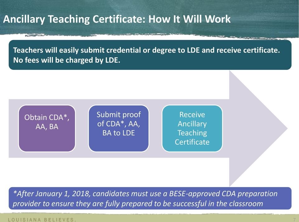 Obtain CDA*, AA, BA Submit proof of CDA*, AA, BA to LDE Receive Ancillary Teaching Certificate *After
