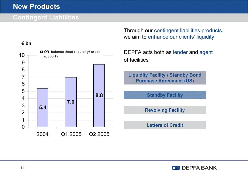 8 2004 Q1 2005 Q2 2005 Through our contingent liabilities products we aim to enhance our clients
