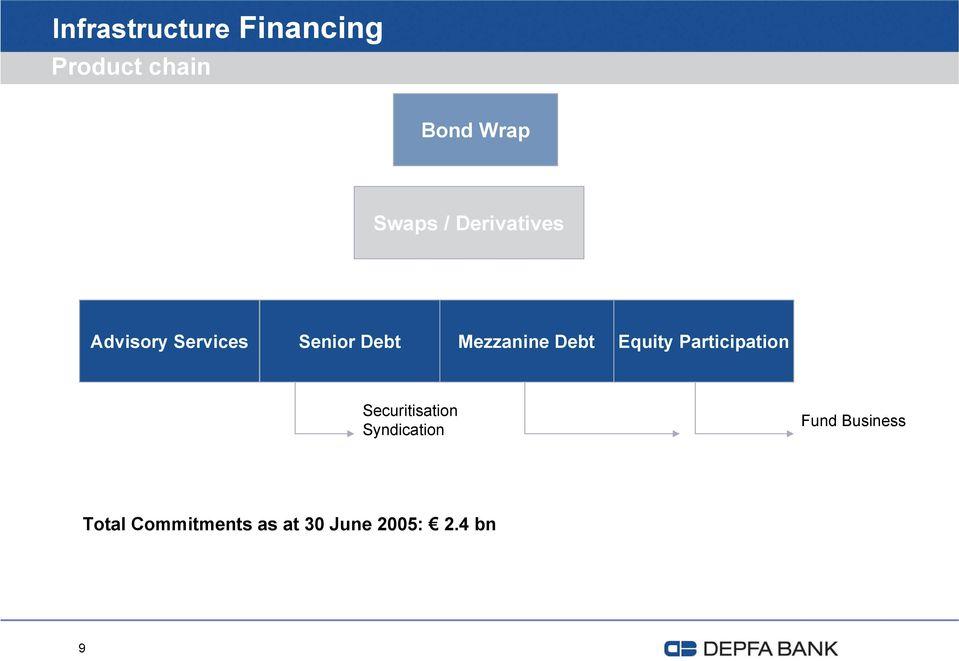Debt Equity Participation Securitisation Syndication