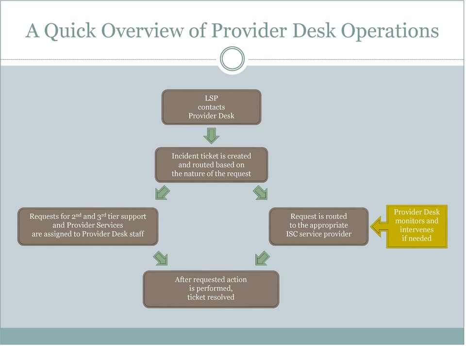 Services are assigned to Provider Desk staff Request is routed to the appropriate ISC service