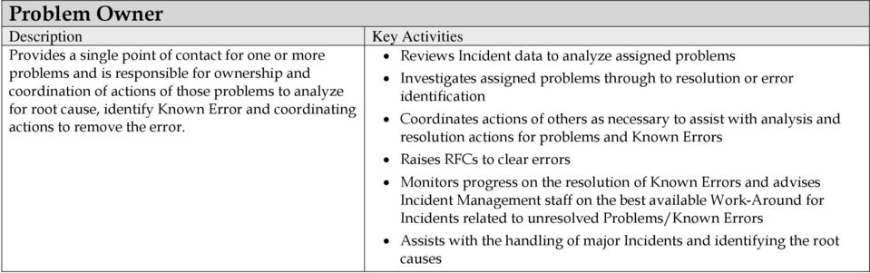 Reviews Incident data to analyze assigned problems Investigates assigned problems through to resolution or error identification Coordinates actions of others as necessary to assist with analysis